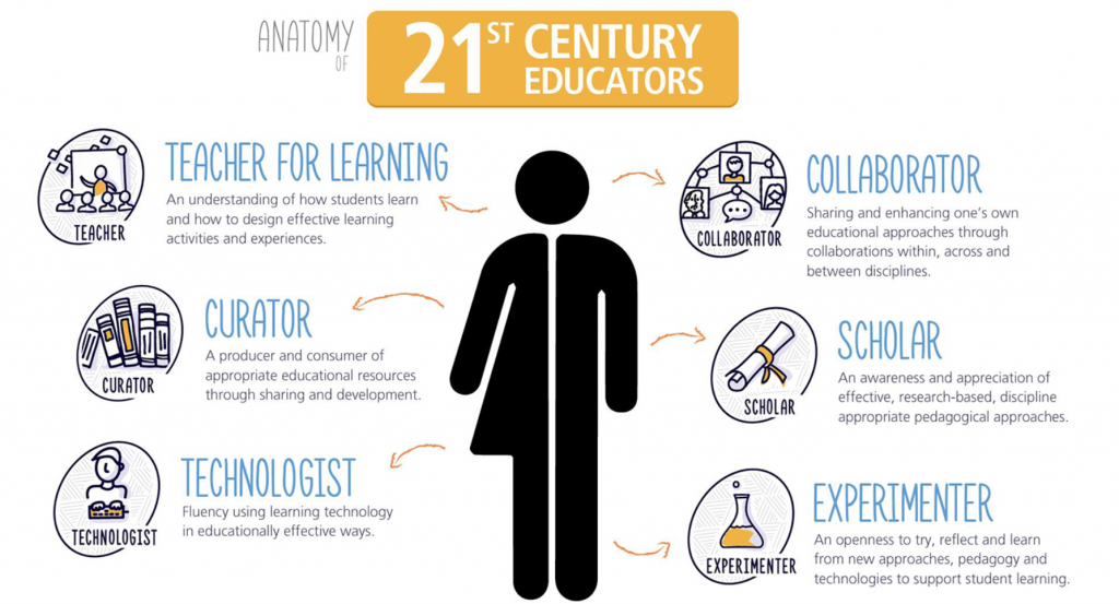 image of six elements of a 21st century educator