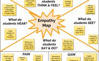 concept map style arrangement with text to explore empathy with students
