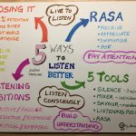 sketchnote from video