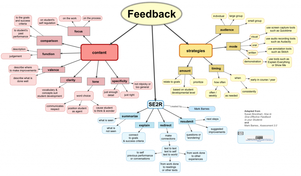 concept map about feedback