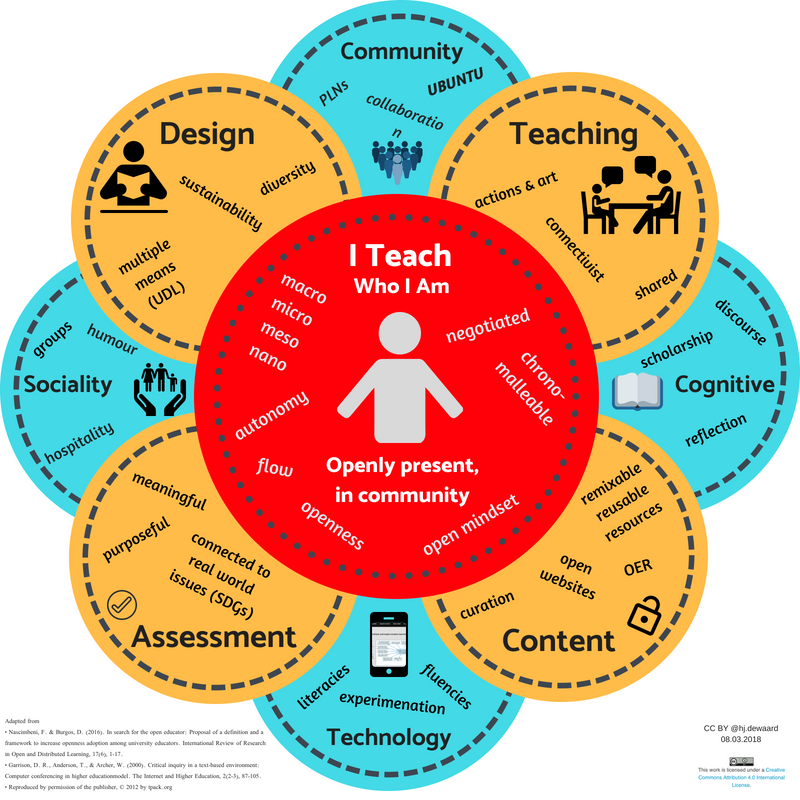interlocking circles with text relating to open educational practices